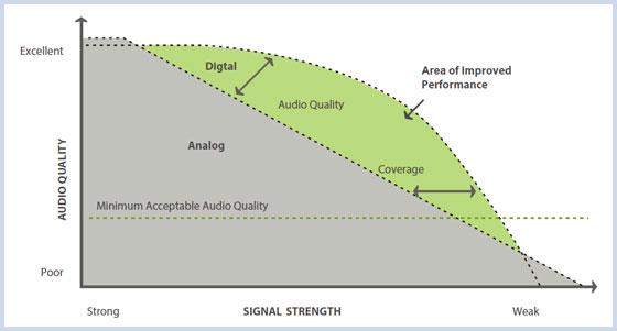 Grafico1 Analogico Digitale