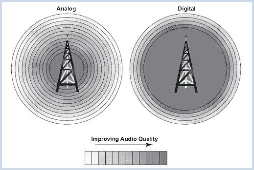 Grafico2 Analogico Digitale
